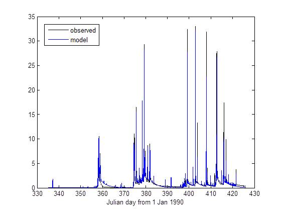 A second-order DBM model of the South Creek streamflow in humid tropical Queensland